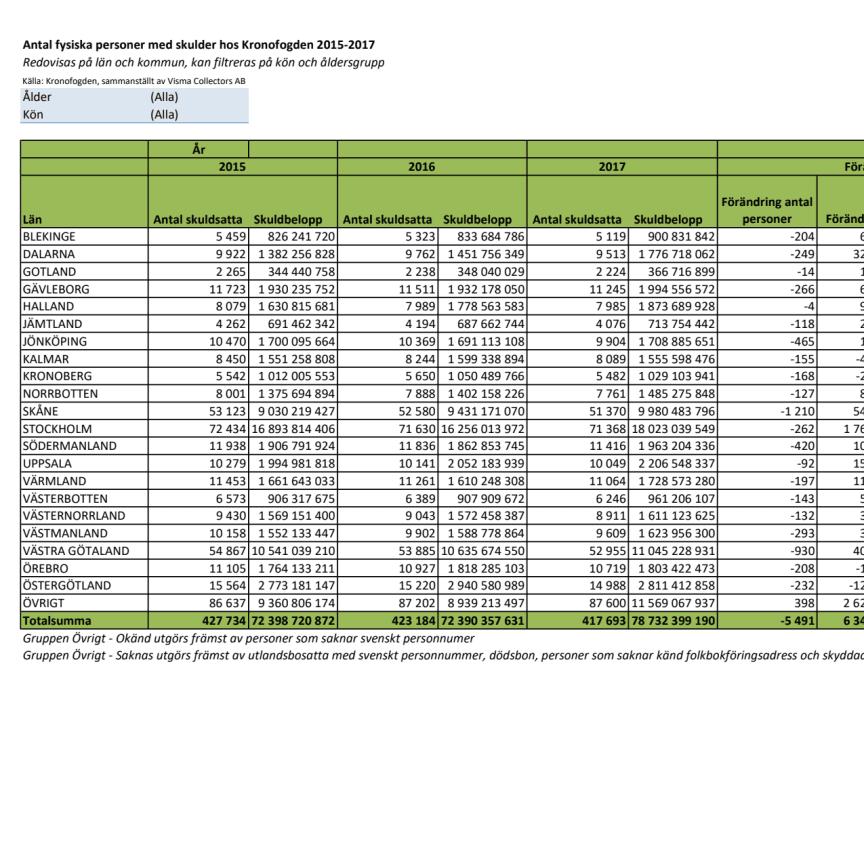 Tabell - Antal skuldsatta hos Kronofogden 2015–2017 per län.pdf