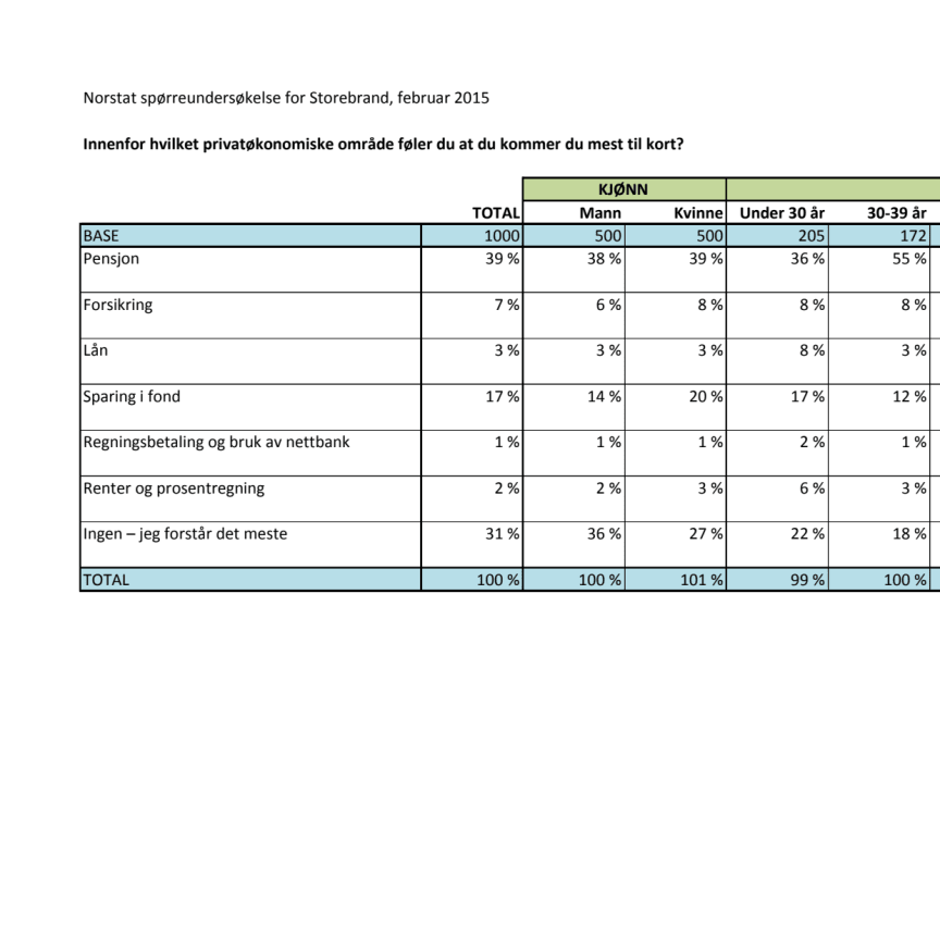 Spørreundersøkelse om privatøkonomi, februar 2015