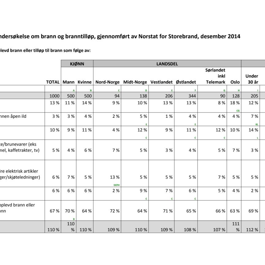 2014 Desember spørreundersøkelse om brann og branntilløp Storebrand
