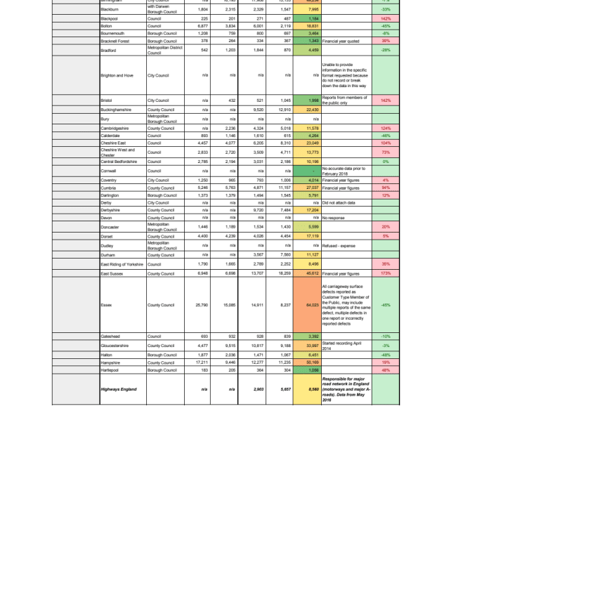 Full FOI response from councils - reported potholes, December 2018