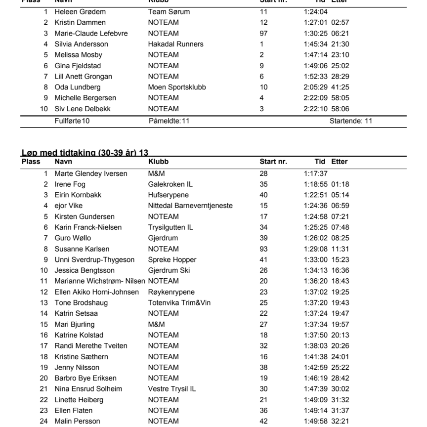 Trysilrypa 2015 resultatliste