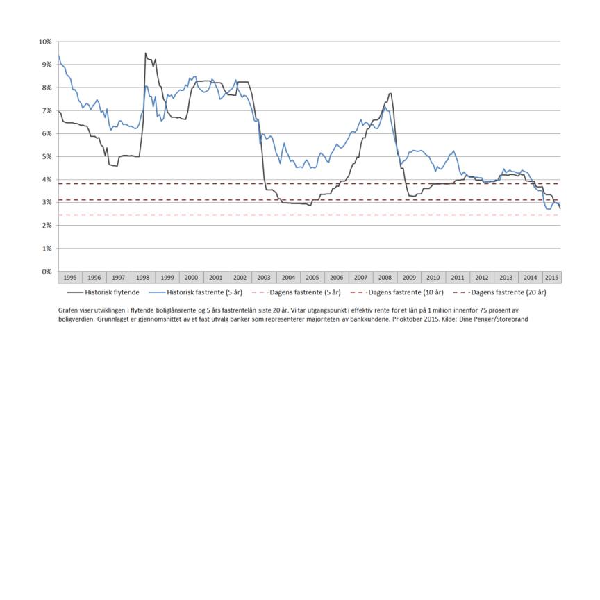 Renteutvikling siste 20 år for boliglån m dagens fastrenter