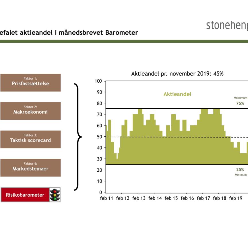 Vi øger nu vores anbefalede aktieandel fra 35% til 45%