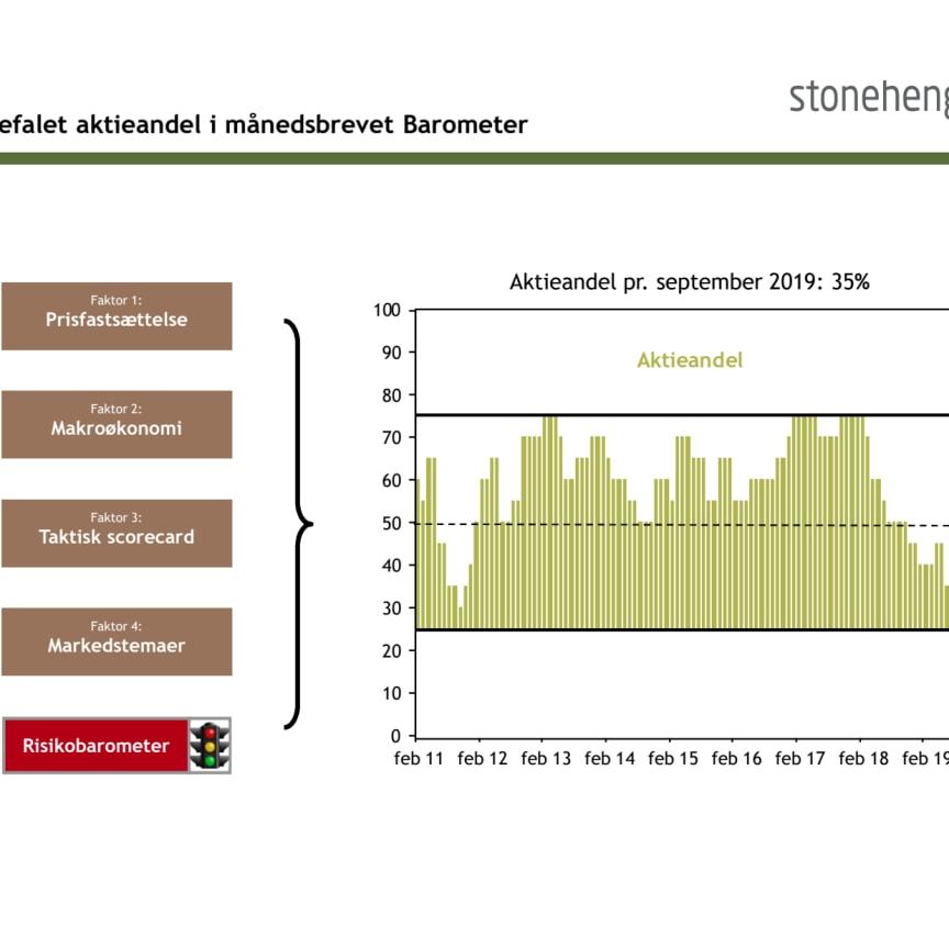 Vi fastholder vores anbefalede aktieandel på 35%