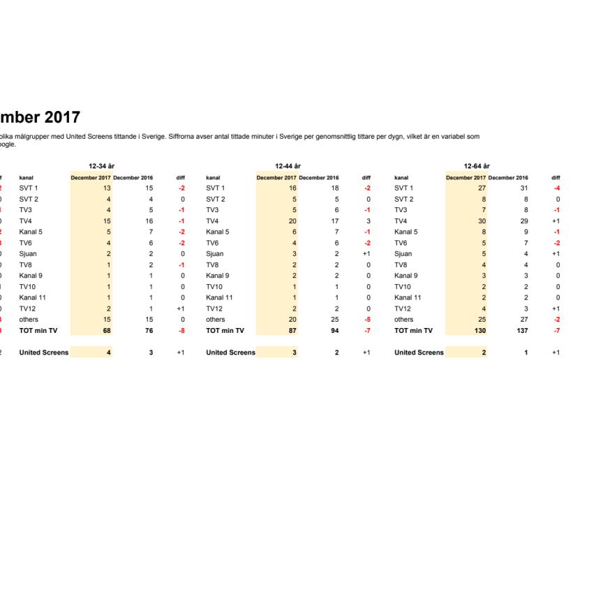 Tittartidsrapport december 2017