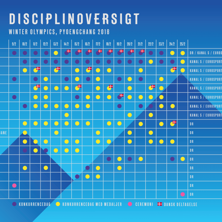 Disciplinoversigt