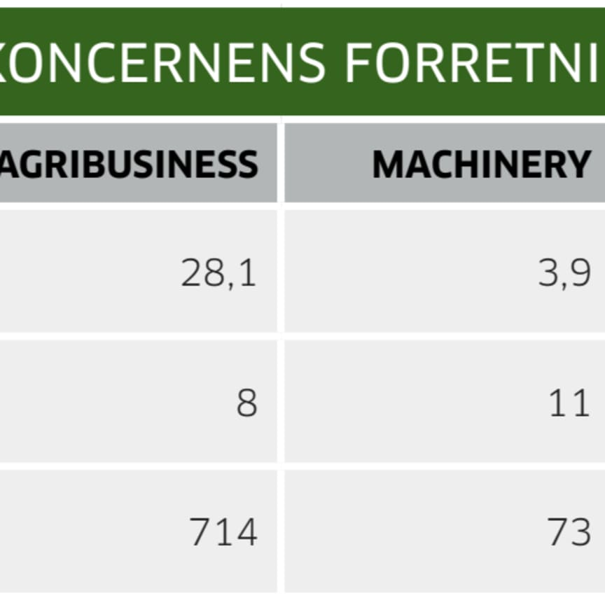 Nøgletal fordelt på Danish Agro koncernens forretningsområder - 2019