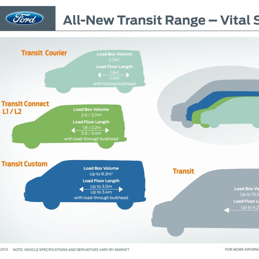 FORD TRANSIT CONNECT RANGE