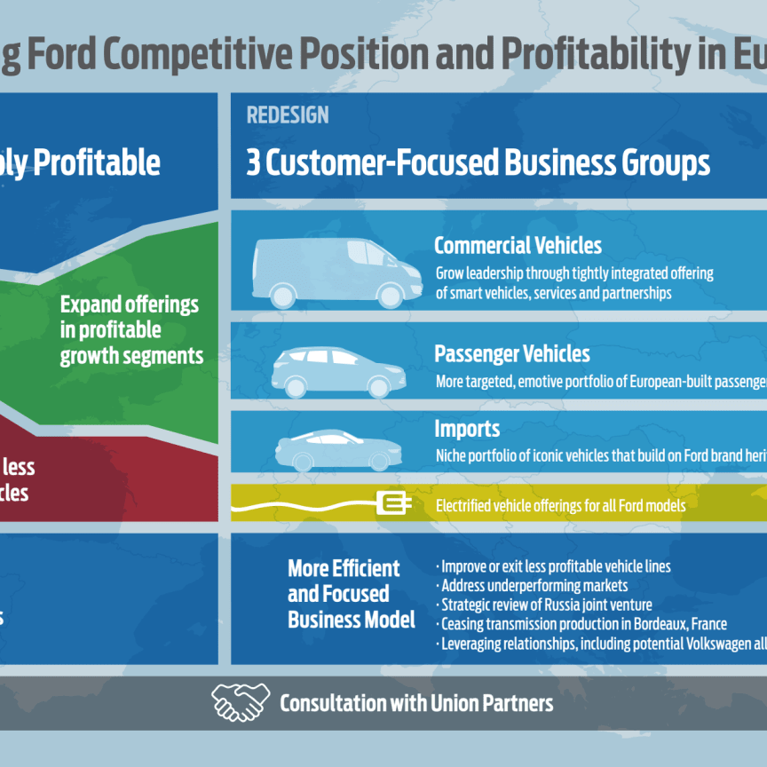 Ford Reset and Redesign Infographic
