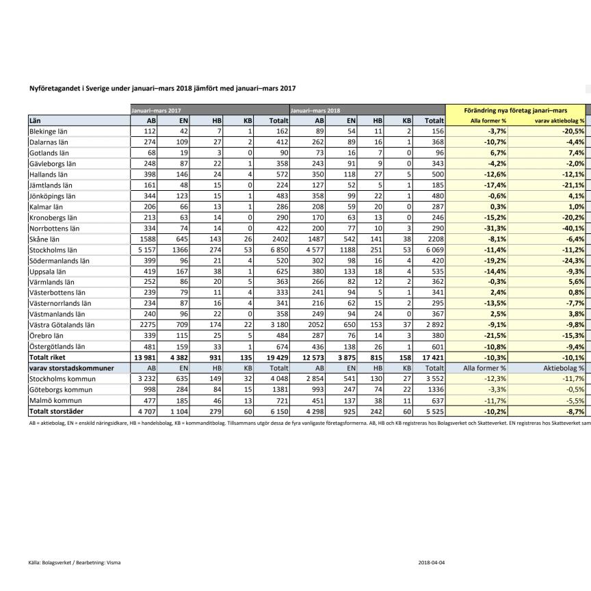 Länsvis statistik över nyföretagandet för januari till mars 2018