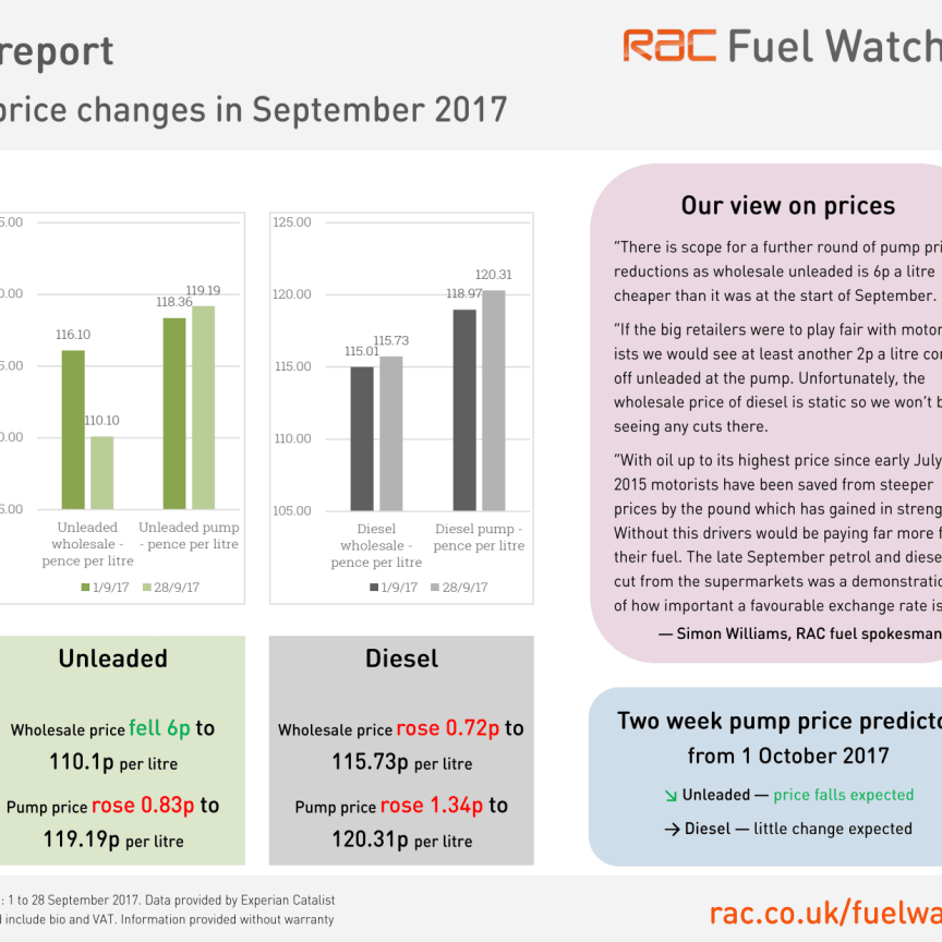 RAC Fuel Watch prices report for September 2017