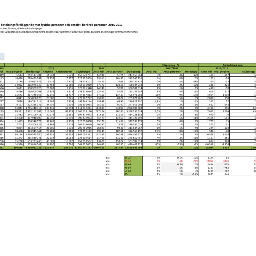 Länsvis statistik över betalningsförelägganden 2015-2017 och halvår 2018