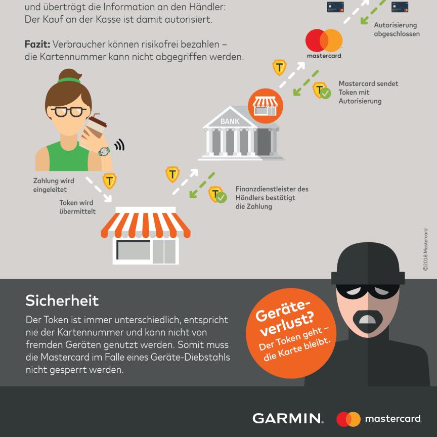 Garmin Pay Infografik Tokenisierung
