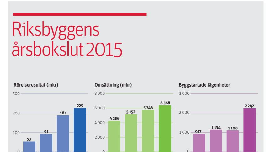 Riksbyggen 2015: Fördubblat bostadsbyggande och ett förbättrat rörelseresultat