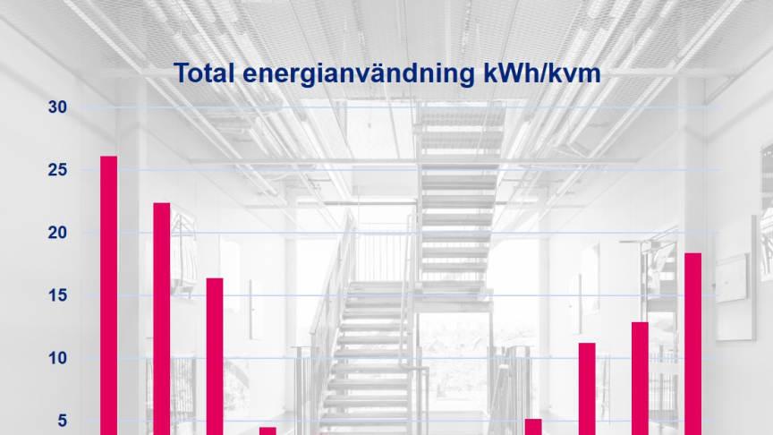 Statistikanalys ska minska energianvändning i fastigheter