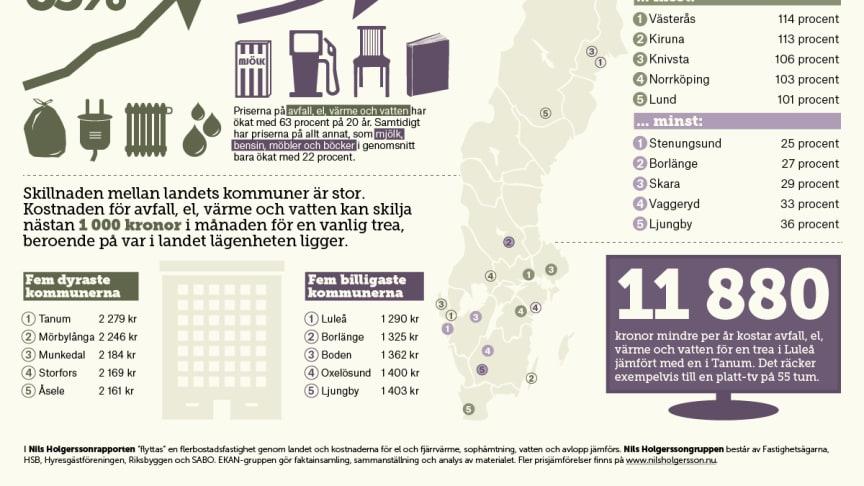 Nils Holgerssonrapporten: Kommunernas taxor har ökat 63 procent på 20 år