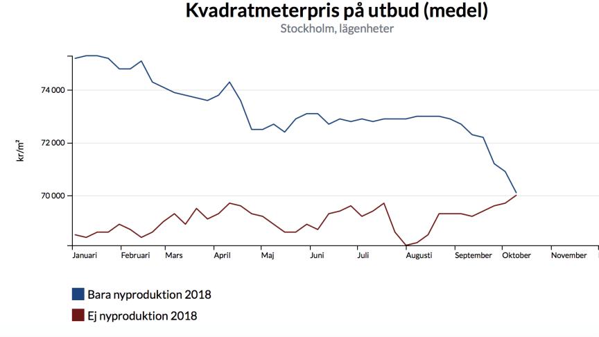 Graf: kvadratmeterpriser i Stockholms kommun