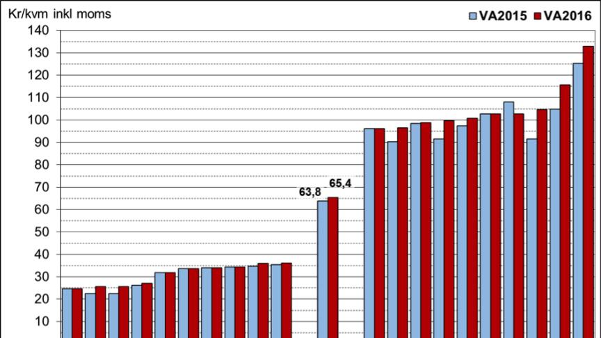 I figuren redovisas de kommuner med lägst respektive högst VA-taxa. I genomsnitt handlar det om en höjning på 2,5 procent.