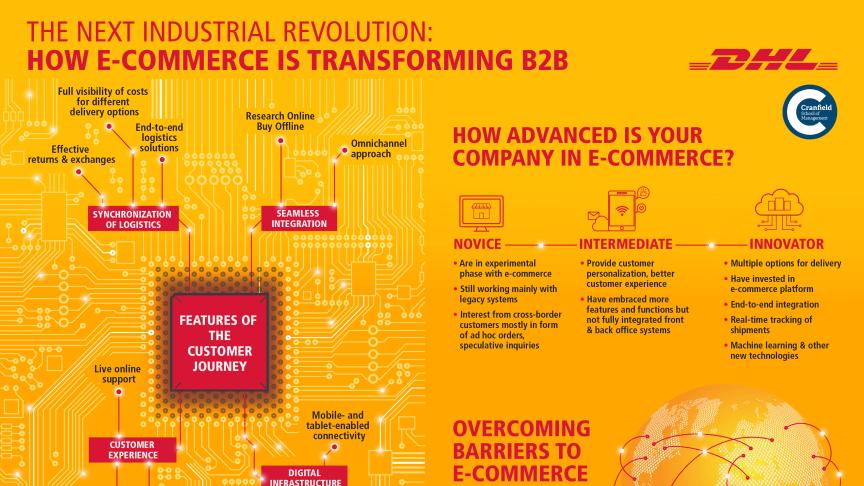 Der er et kæmpe potentiale i B2B e-handel. Infografikken kan bl.a. give en pejling på, hvor god en virksomhed er til B2B e-handel.