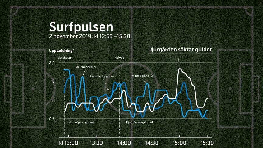 Surfpulsen speglade matchbilden när Allsvenskan avjordes. DIF-fansen gjorde även ett stort digitalt avtryck vid guldfirandet genom ett flitigt delande av bilder och filmer via mobilnätet.