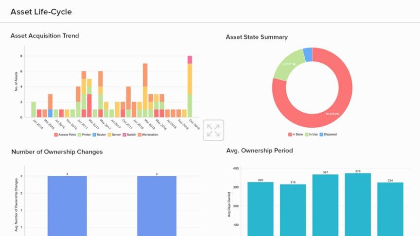 Ta datadrivna beslut om assets i ServiceDesk Plus med sensate versionen av Analytics Plus