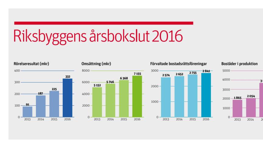 Riksbyggens årsbokslut 2016: Högsta byggtakten på 20 år och ökad omsättning och resultat