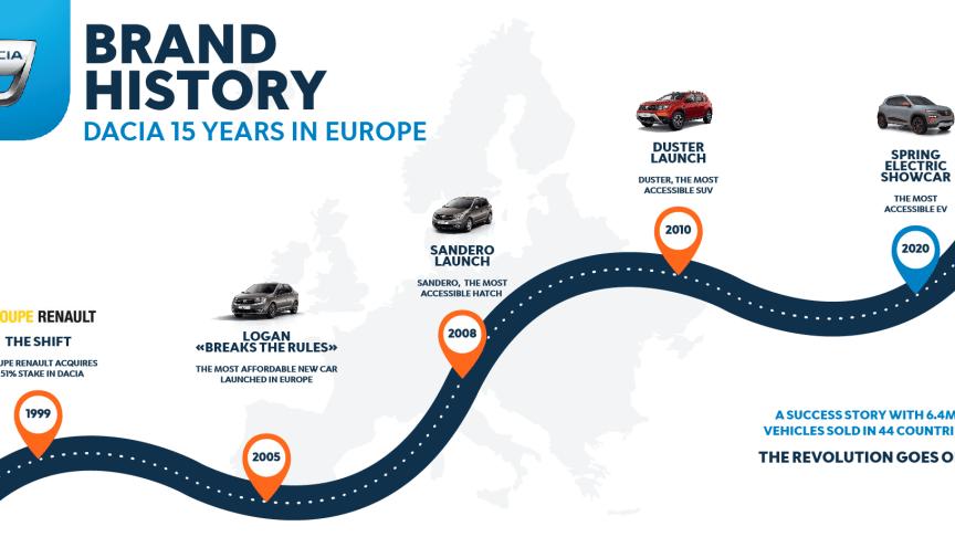 En spændende og imponerende rejse Dacia har været på