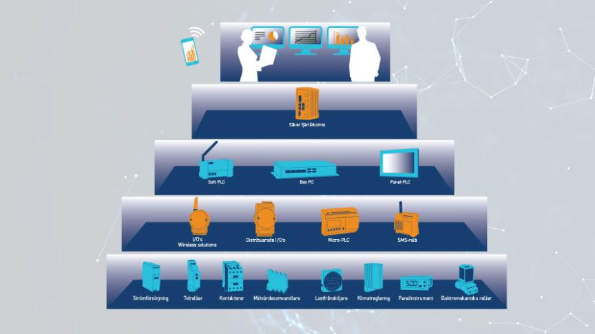 IIoT (Industrial Internet of Things) drivs av smarta enheter som samlar in data för att effektivisera tid, spara kostnader och förbättra livskvaliteten.