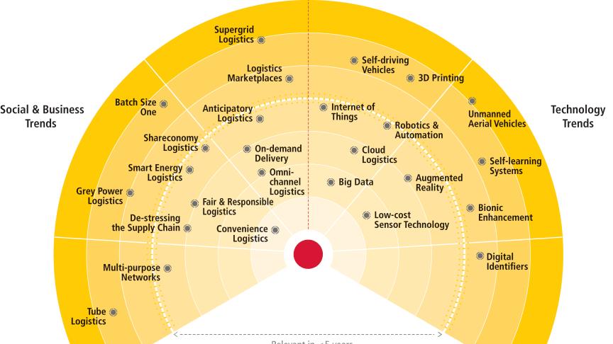 Sådan fordeler 26 teknologiske, sociale og forretningsmæssige trends sig inden for de næste fem og fra fem til 10 år.