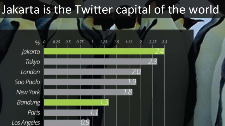 Take hold of the World's largest Twitter City by understanding its unique DNA