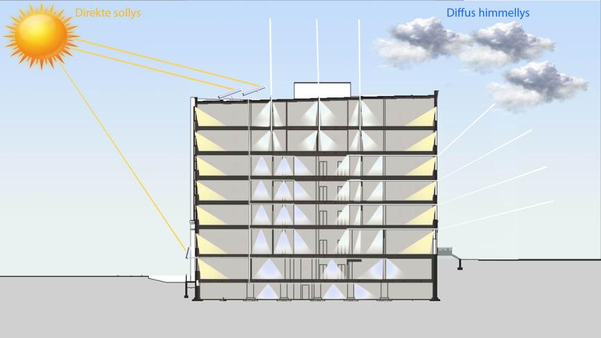 Fra magasinet Lyskultur: Prinsipp for dagslysdesign med ulike typer dagslys transportsystemer i en kompakt bygningskropp