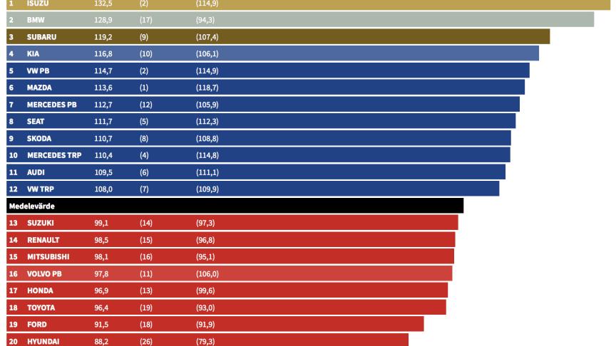 Rankinglistan på personbilssidan