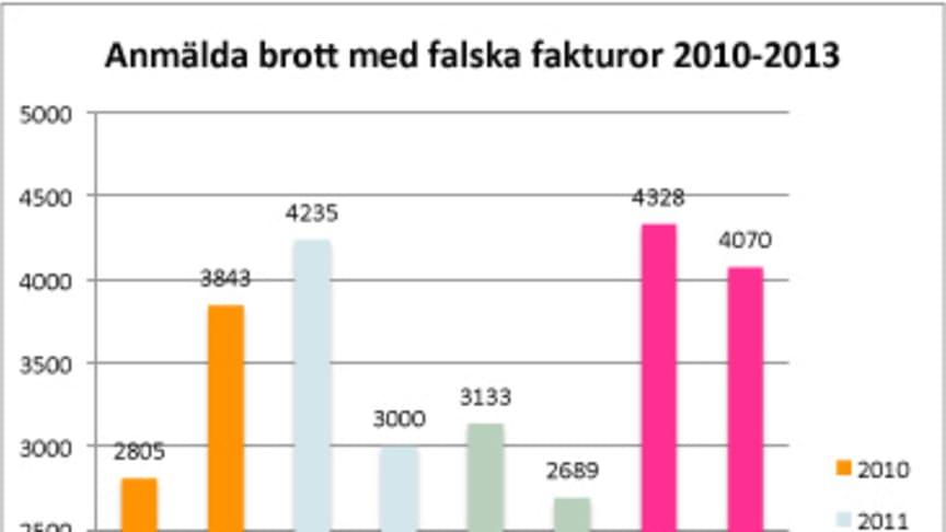 Kraftig ökning av bluffakturor första halvåret 2013