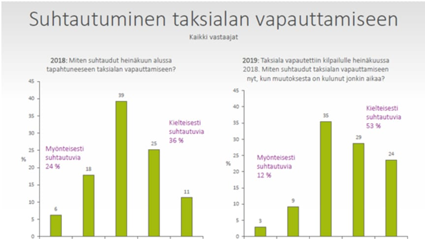 Grafen viser hvordan holdningen til taxiliberaliseringen har forskjøvet seg fra 2018, før reformen, til 2019. De positive til venstre, negative til høyre.