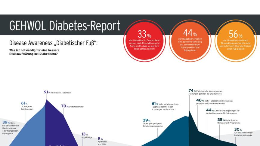 """Disease Awareness """"Diabetischer Fuß"""": Was ist notwendig für eine bessere Risikoaufklärung bei Diabetikern? Grafik: GEHWOL"""