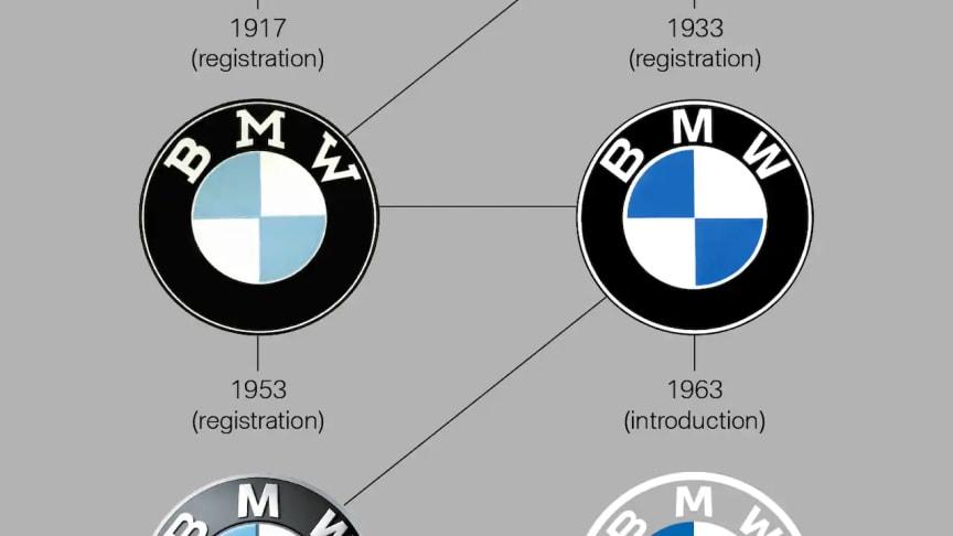 Historien om BMW logoet