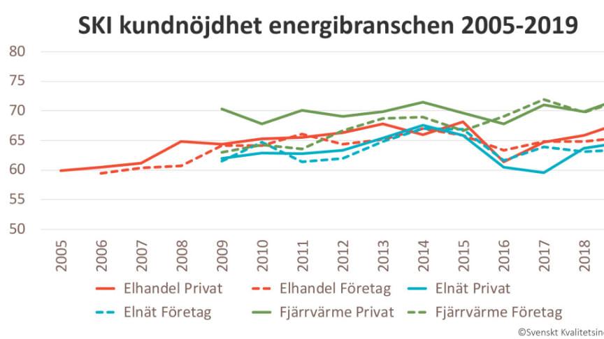 Dalakraft ökade sitt samlade index till 77,4, en ökning med hela 5 enheter.