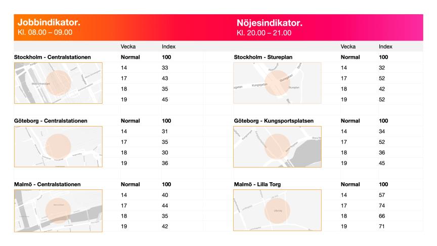 Jobb- och Nöjesindikatorn visar mobiltrafik under mars och april i förändring mot normaltrafik i Tres nät. Index 100=normaltrafik före Corona.