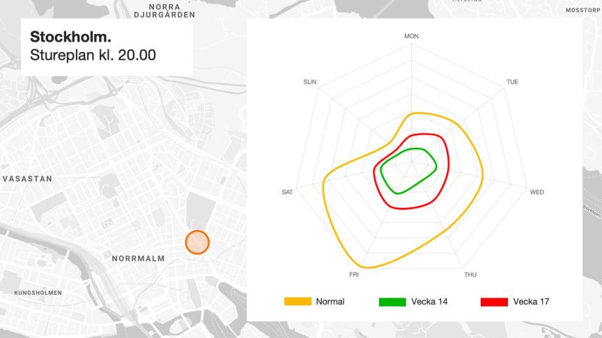 Anonymiserad data visar att trafiken runt typiska nöjesplatser i Sverige, som Stureplan, ökat den senaste veckan.