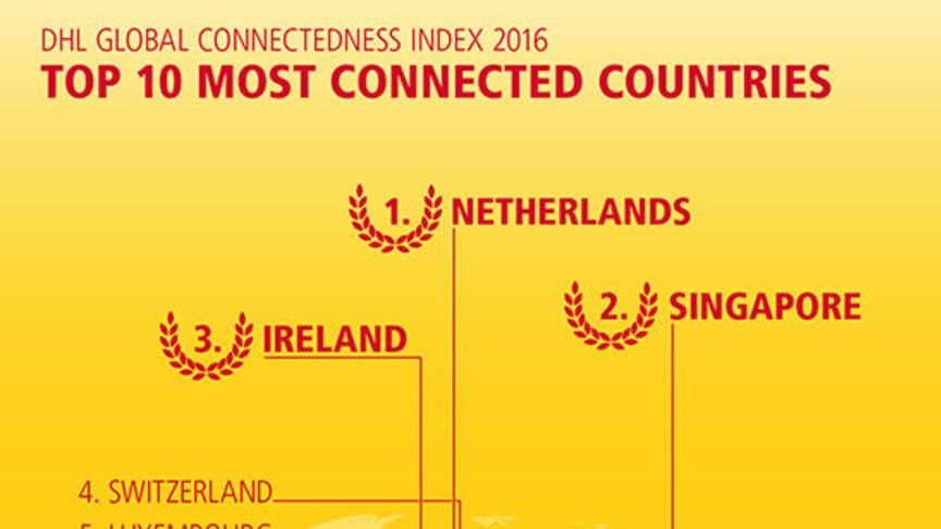 Danmark indtager en 9. plads over de mest forbundne lande i verden jf DHL's nye analyse