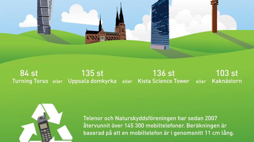 Telenor och Naturskyddsföreningen pantar mobiltelefoner