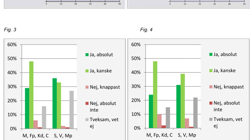 Sveriges politiker är positiva till koldioxidavskiljning och lagring för att minska utsläppen av koldioxid