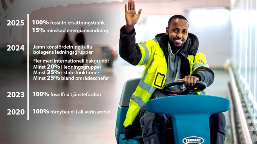 MTR Nordic presenterar ny hållbarhetsstrategi
