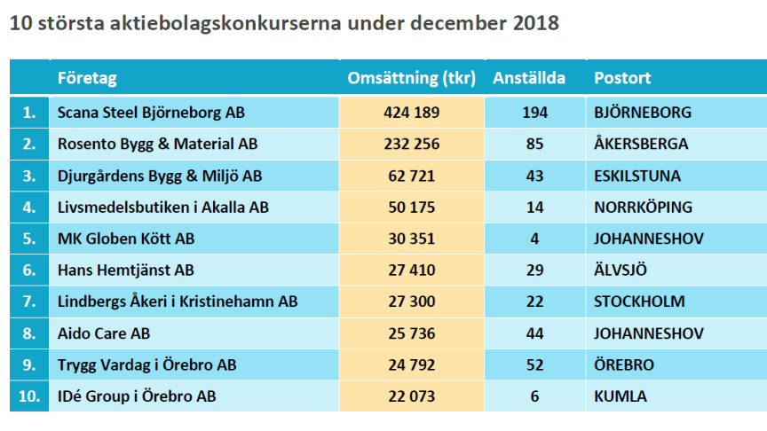 10 största konkurserna under december 2018