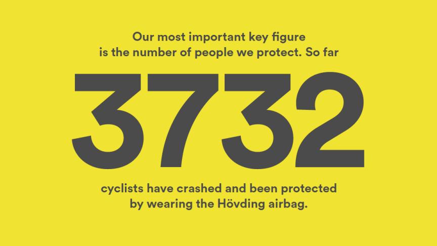 3 732 är ett av nyckeltalen i Hövdings Årsredovisning för 2018. Talet står för antalet cyklister som vid årets slut hade  hade skyddats av Hövdings airbag vid olycka.