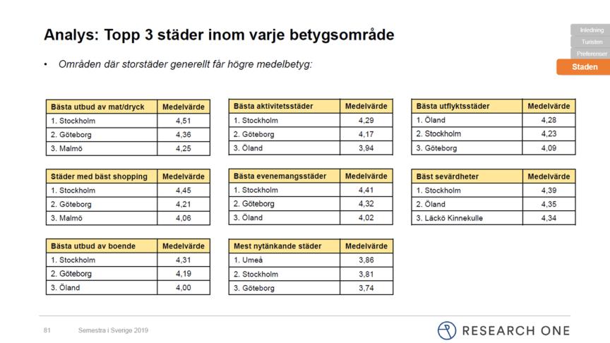 Destination Läckö-Kinnekulle konkurrerar på nationell nivå vad gäller utbud av sevärdheter.