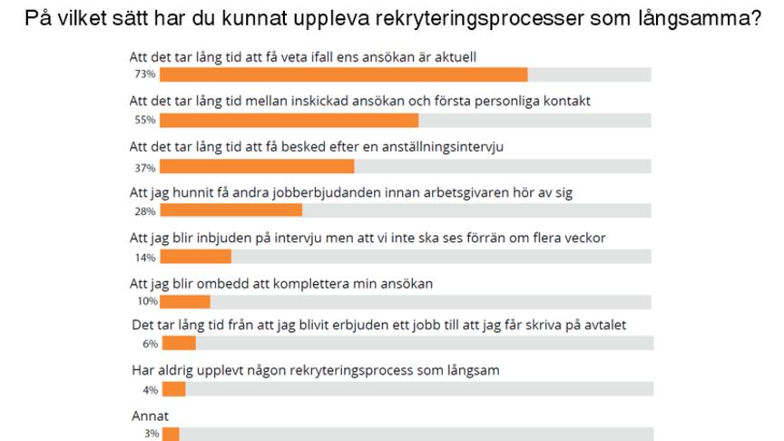 tng-kandidatundersokning-kandidatrapport-rekrytering-langsam-process-2019