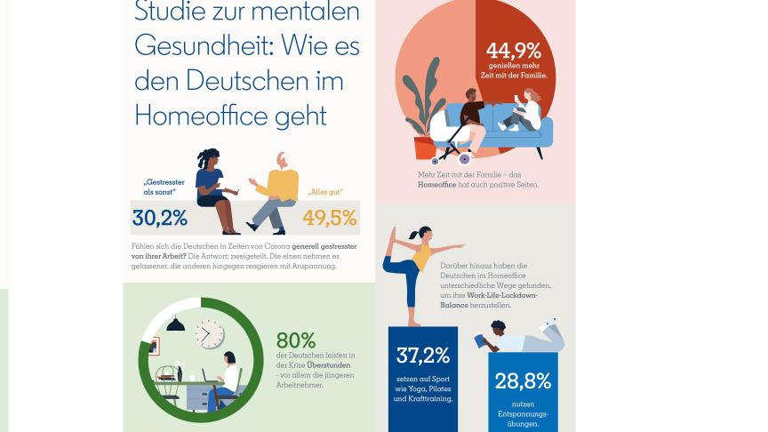 LinkedIn-Studie: Wie es den Deutschen im Homeoffice geht
