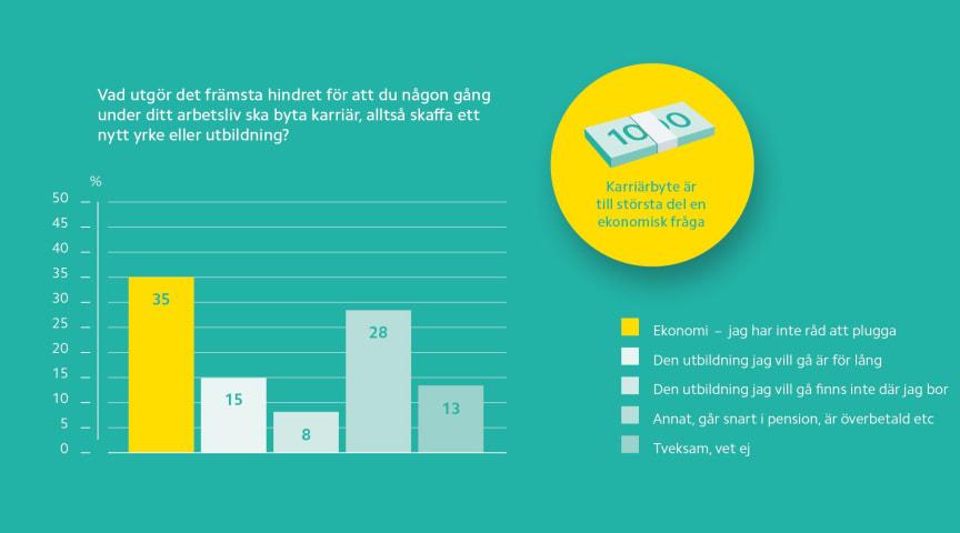 Ekonomin främsta hindret för svenskarnas karriärbyte