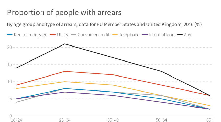 People aged 25-34 most likely to be in arrears